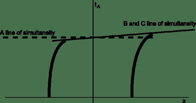 Bell-spaceship-paradox-simultaneity-lines
