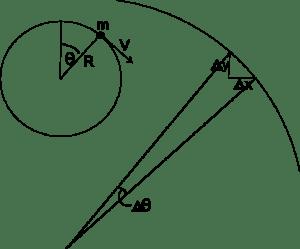 Work done by a uniform circular motion